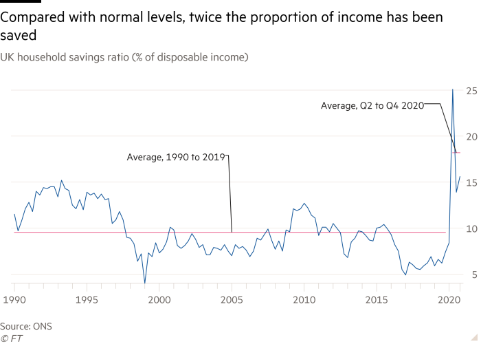 Line chart of UK household savings ratio (% of disposable income) showing that compared with normal levels, twice the proportion of income has been saved over the past year