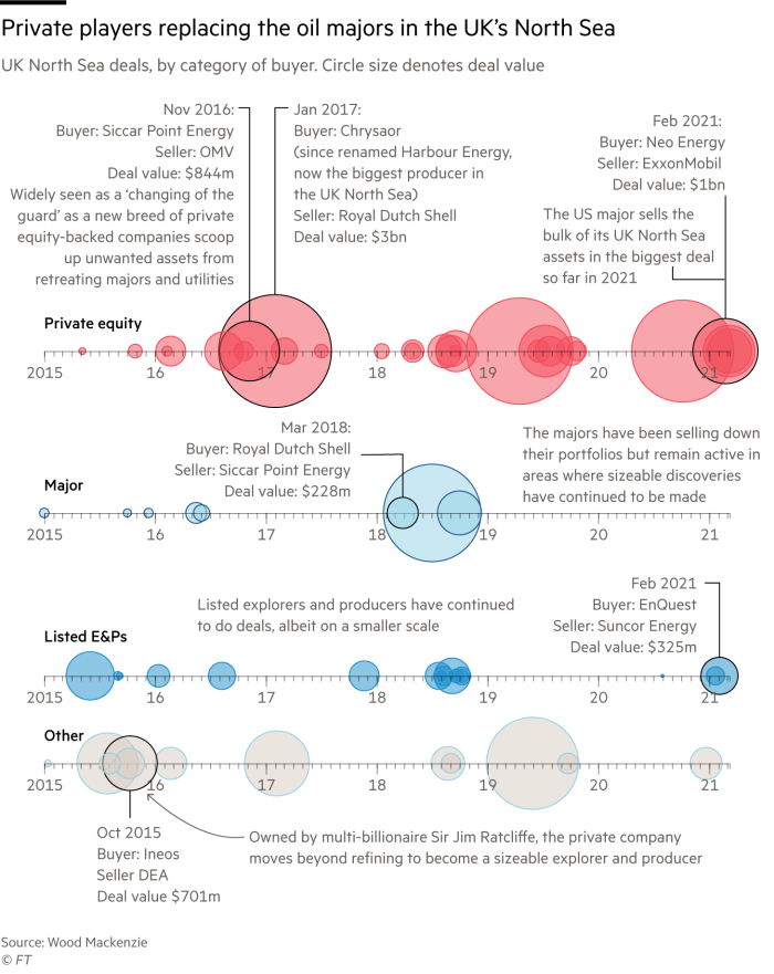 Bubble chart with timeline showing UK North Sea deals between 2020 and 2021, by category of buyer. It shows that private companies are replacing the oil majors in the region