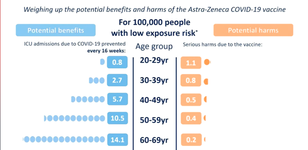 A chart shown at today's press conference on the risk of vaccination or Covid in different age groups