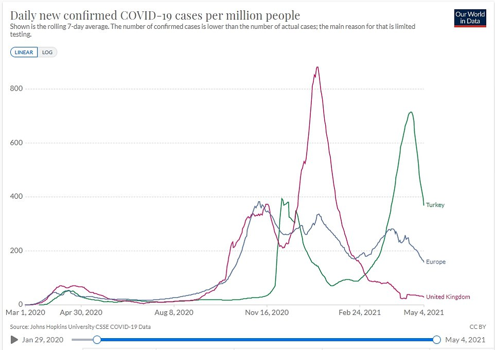 Turkey's rate of coronavirus cases is around 12 times higher than Britain's and double the European average as the country is still in the grip of its second wave, with over 30,000 cases announced yesterday (Tuesday)