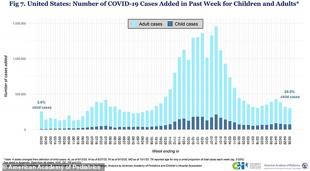 Children (dark blue) now make up nearly a quarter - 24 percent - of new Covid cases in the U.S. as of last week, according to data from the American Academy of Pediatrics