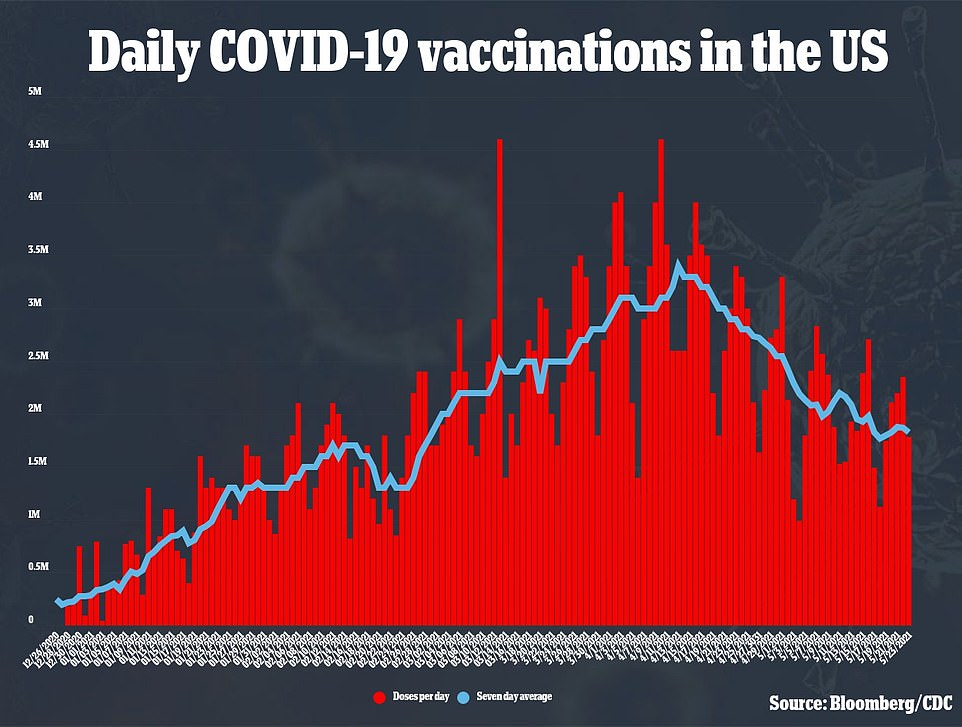 Despite average vaccination rates falling, it is expected that President Joe Biden will meet his goal of vaccinating at least 70% of all American adults by July 4