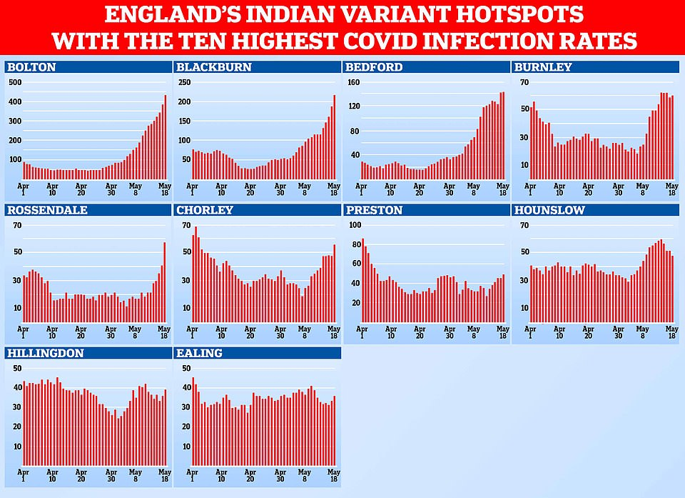 Department of Health data shows how the number of positive tests being recorded each day has changed in the 10 areas with the biggest outbreaks where the Indian variant is known to be dominant. Top left shows Bolton's outbreak, which has grown rapidly over the past three weeks. But outbreaks remain flat in other hotspots, such as Preston, Hillingdon and Ealing