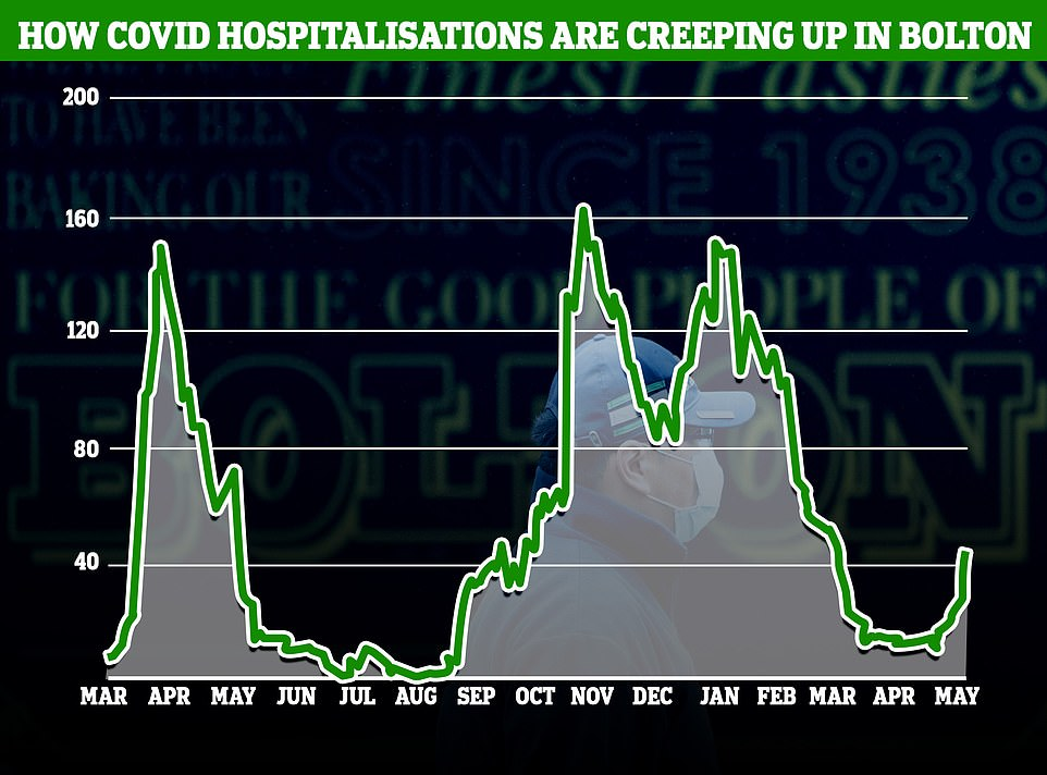 In Bolton, which is recording the highest Covid infection rate in the country due to an outbreak of the Indian variant, hospitalisations have already started to creep up. There are currently 43 Covid patients in Bolton NHS Foundation Trust, according to data from the Government's Covid dashboard, which is more than triple than at the start of May, when there were 13