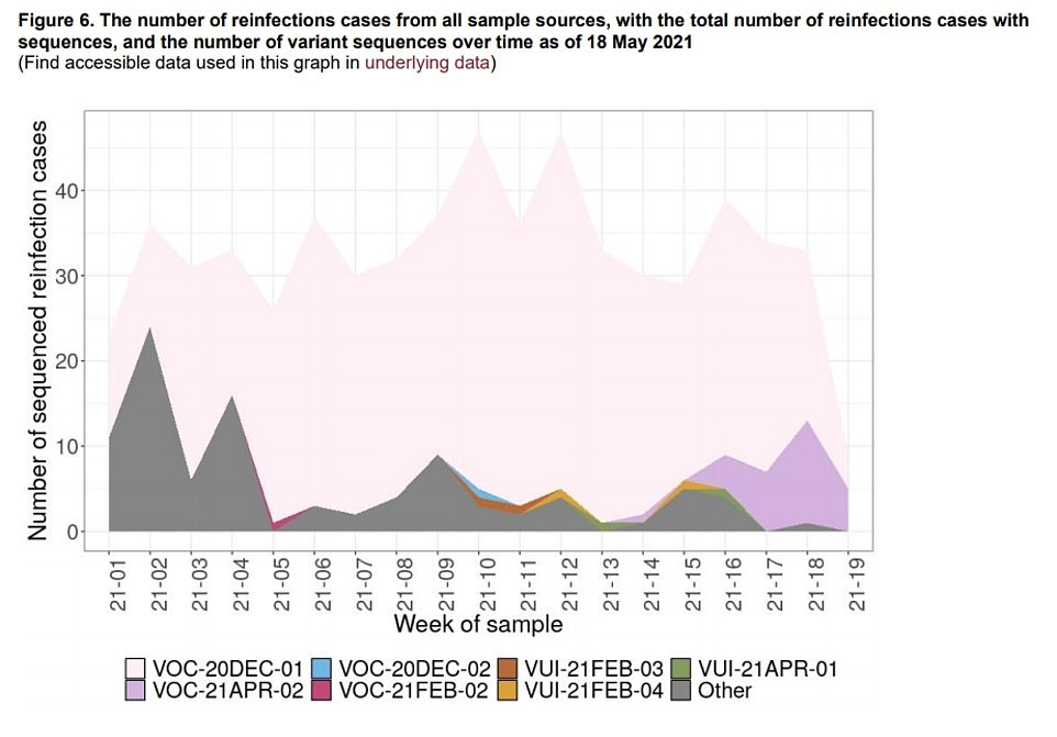 Separate figures also show the number of suspected reinfections over time, which are broken down into different types of the coronavirus. The purple area highlights reinfections seen in people who have caught the Indian variant