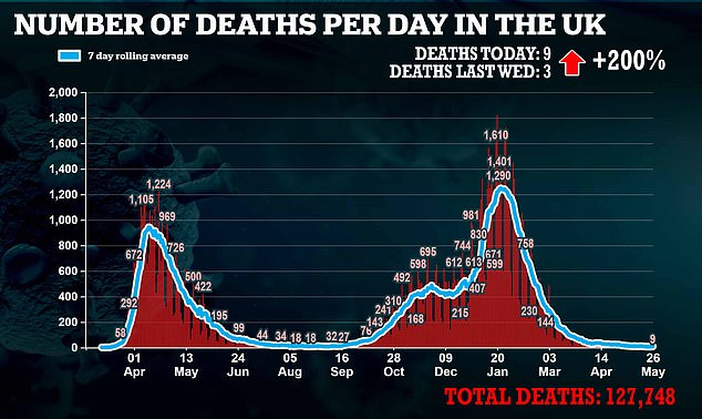 Daily infections (3,180) spiked by 18 per cent compared to last Wednesday's figure, reaching their highest level since April 12 (3,568). But deaths remained in single figures, with nine fatalities today up slightly on the three posted last Wednesday