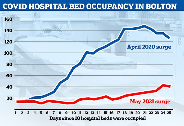 Covid hospitalisations may not be spiralling out of control in Bolton, according to official NHS figures that show occupancy at the town's major NHS trust fell yesterday despite the rapid spread of the Indian variant