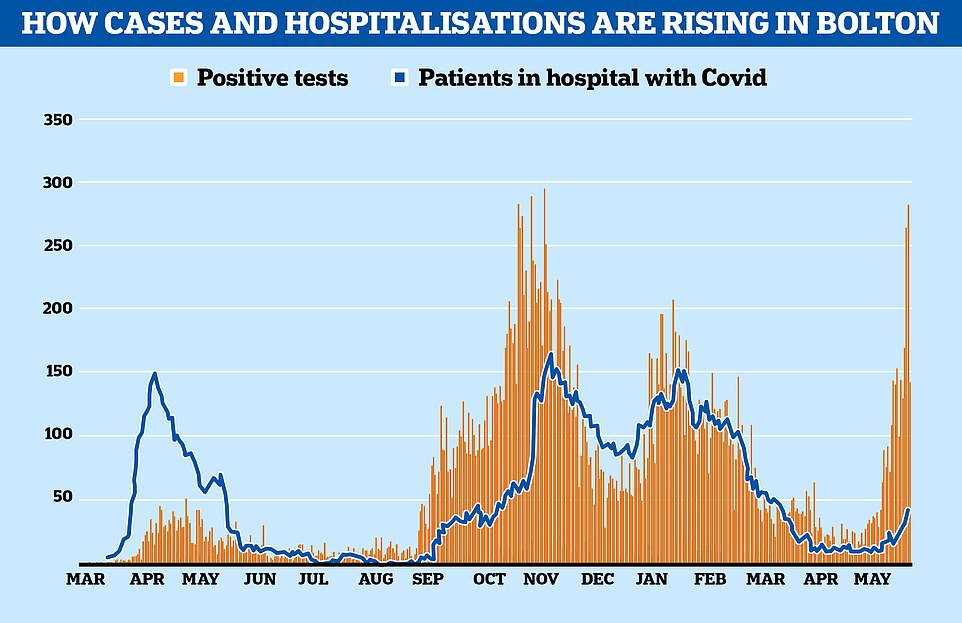 The number of people in hospital with Covid (shown in blue) has typically spiked shortly after cases rise (orange), which appears to be happening again this spring but to a lesser degree thanks to the rollout of the vaccines. The data for the first wave is out of sync because the UK was not routinely testing people for the virus which meant the majority of cases were missed