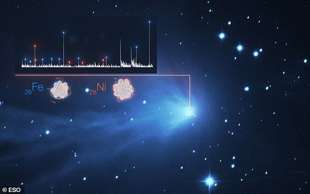 The detection of the heavy metals iron (Fe) and nickel (Ni) in the fuzzy atmosphere of a comet are illustrated in this image, which features the spectrum of light of C/2016 R2 (PANSTARRS) on the top left superimposed to a real image of the comet taken with the SPECULOOS telescope at ESO's Paranal Observatory