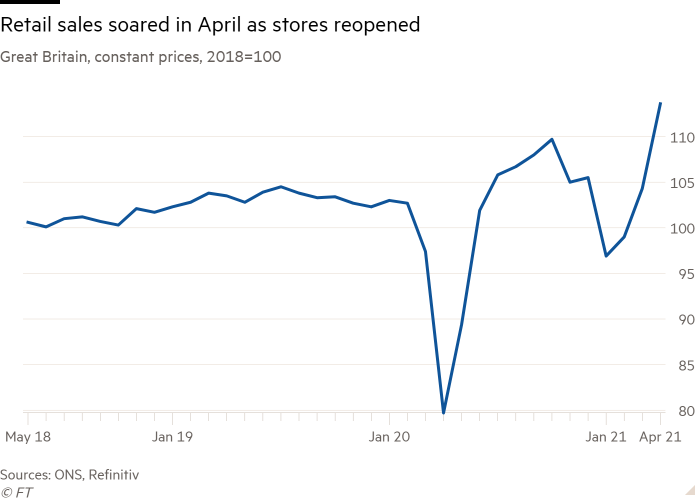 Line chart of Great Britain, constant prices, 2018=100 showing Retail sales  soared in April as stores reopened