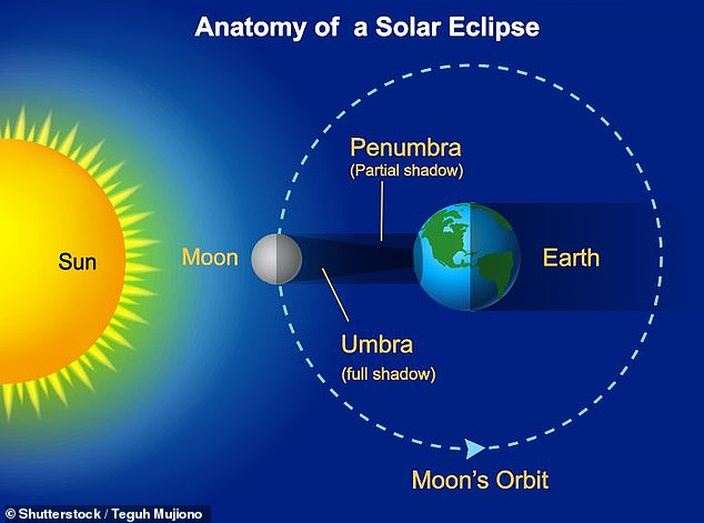 A solar eclipse occurs when the Sun, moon and Earth are in alignment such that the Moon appears — from certain locations — to completely block out the Sun in the sky