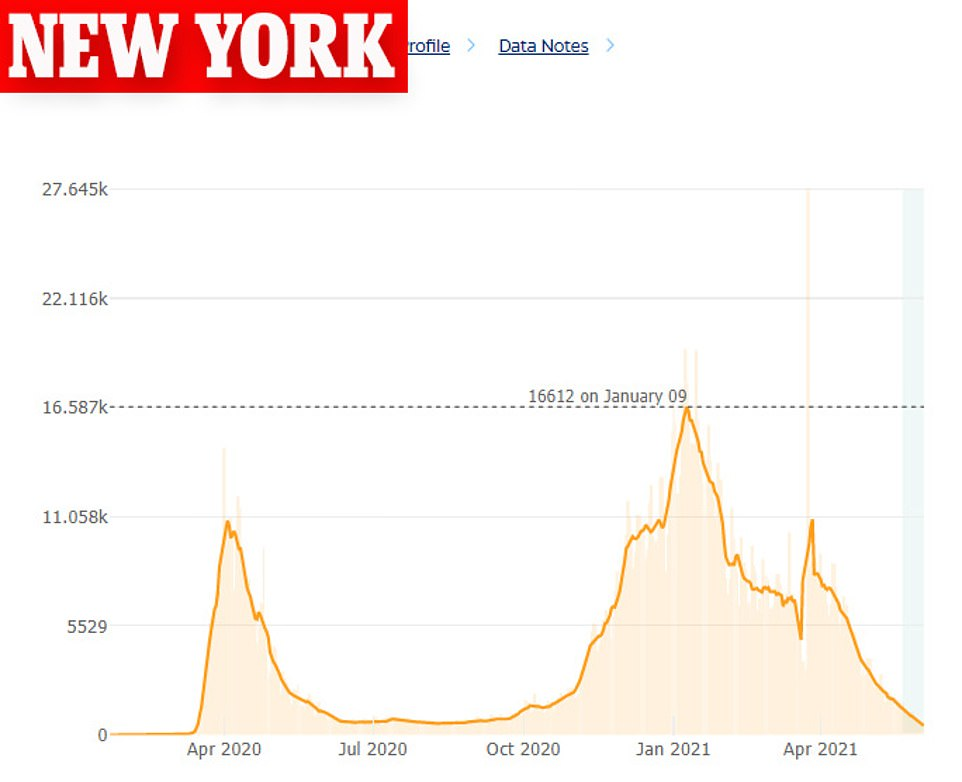 New York recorded a seven-day rolling average of cases of 473 on Thursday, a 64% decline from the 1,349 average cases recorded on May 21