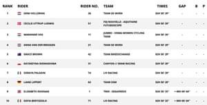 Top 10 La Course - 2021