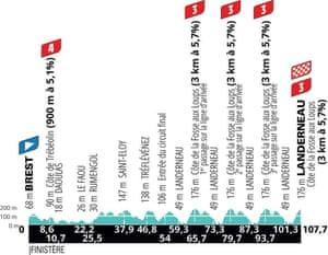 La Course stage profile - 107km women's Tour de France race, 26 June 2021