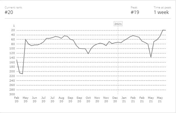 Прогресс Akuma в рейтинге HLTV.org с февраля 2020-го по июнь 2021-го
