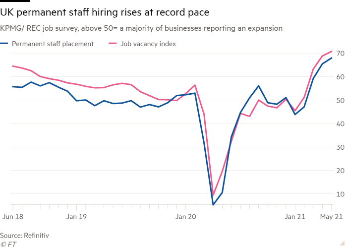 Line chart of KPMG/ REC job survey, above 50= a majority of businesses reporting an expansion showing UK permanent staff hiring rises at record pace