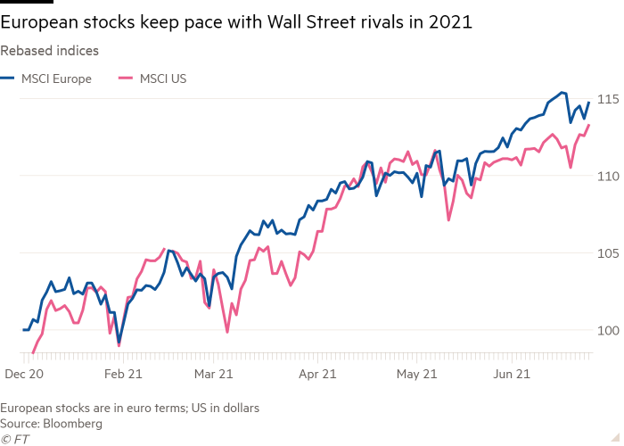 Line chart of Rebased indices showing European stocks keep pace with Wall Street rivals in 2021