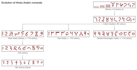 The Evolution Of Hindu-Arabic Numerals From The 1St Century To The 16Th Century.