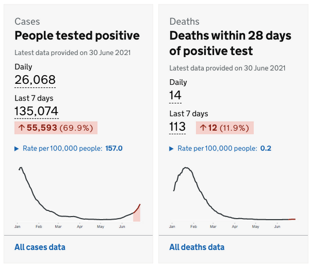 Daily data suggests the link is being broken between cases and deaths