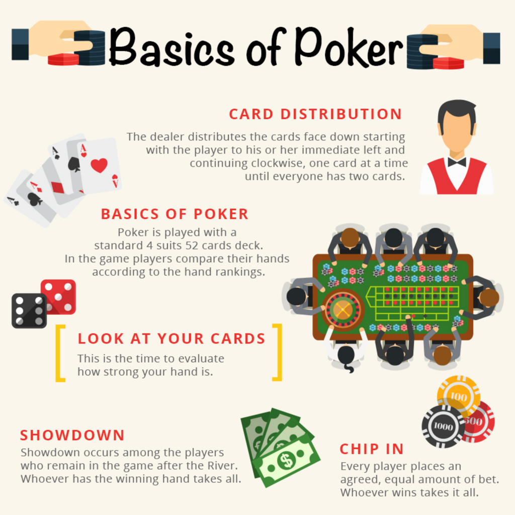Basic things you need to know about playing Poker