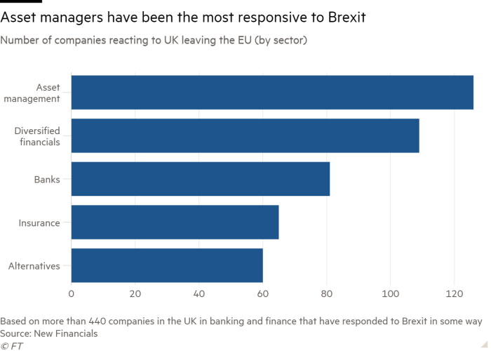 Bar chart of Number of companies reacting to UK leaving the EU (by sector) showing Asset managers have been the most responsive to Brexit