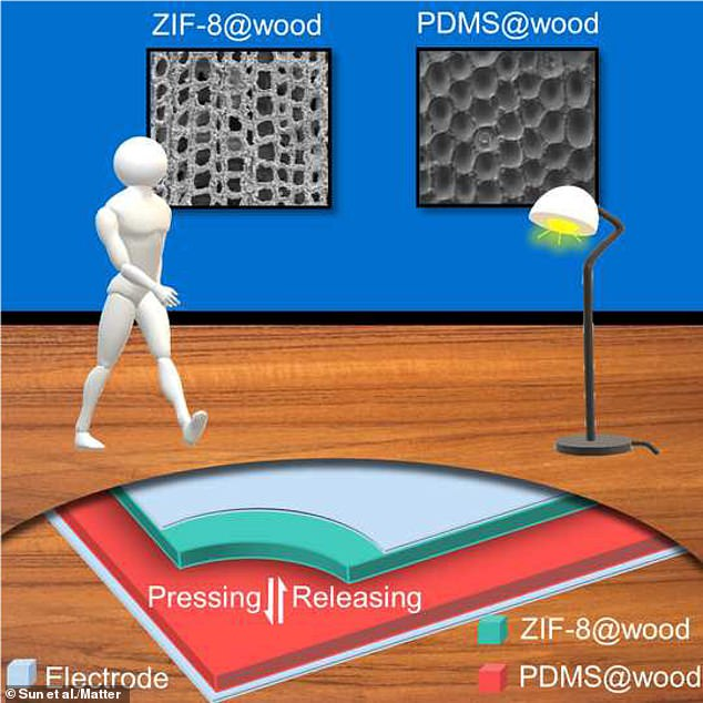 This graphical abstract shows how footsteps on functionalised wood floors can be used to power small devices