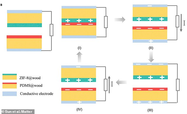Schematic from the research paper shows the arrangement of wood (which has been 'functionalised' with PDMS and ZIF-8) and electrodes