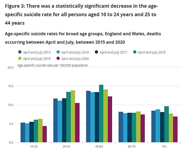 Suicides also fell among all age groups compared to the previous year. There was a particularly large drop among 10 to 24-year-olds the data showed (purple bar in first group on left)