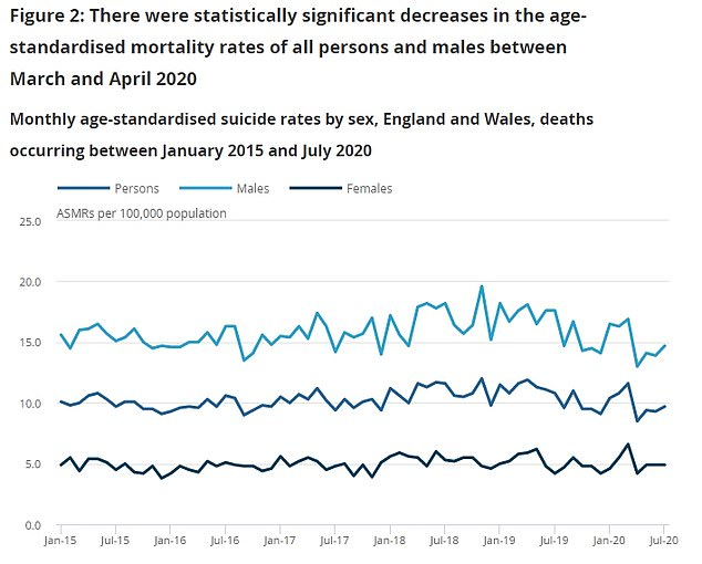 ONS data showed suicide rates fell in both sexes, but a bigger drop occurred among men