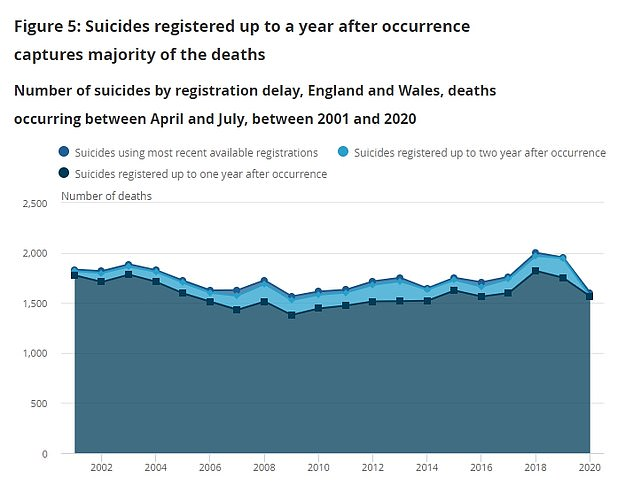 This graph shows the number of suicides registered up to a year after they happened (dark blue) and up to two years (light blue). The ONS said most suicides for the period will now have been registered, and that it would take an 'unfeasibly large' number of late registrations to conclude that suicides went up at the start of the pandemic.