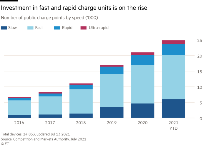 Investment in fast and rapid charge units is on the rise, number of public charging points by speed ('000)