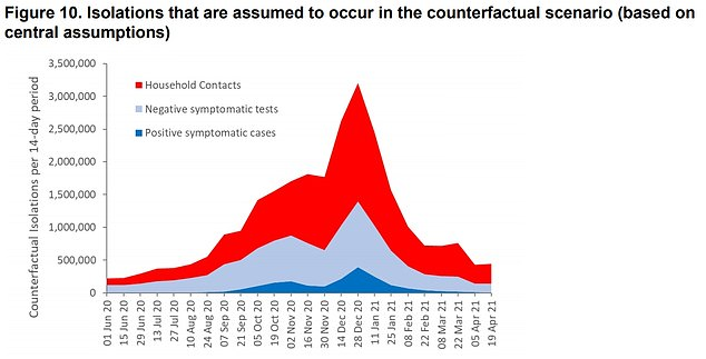 The graph shows the number of people who would have been stuck at home isolating if NHS Test and Trace was not in place. The testing system estimates that it stopped 14million people from needlessly isolating between last August and April, who it identified as not infected through testing. The dark blue part of the graph shows confirmed Covid cases who would be isolating without Test and Trace, compared to those not infected (light blue) and household contacts (red)