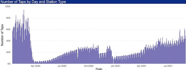 A graph for the number of tap-ins at North Greenwich Tube station, showing usage is nearing pre-pandemic levels