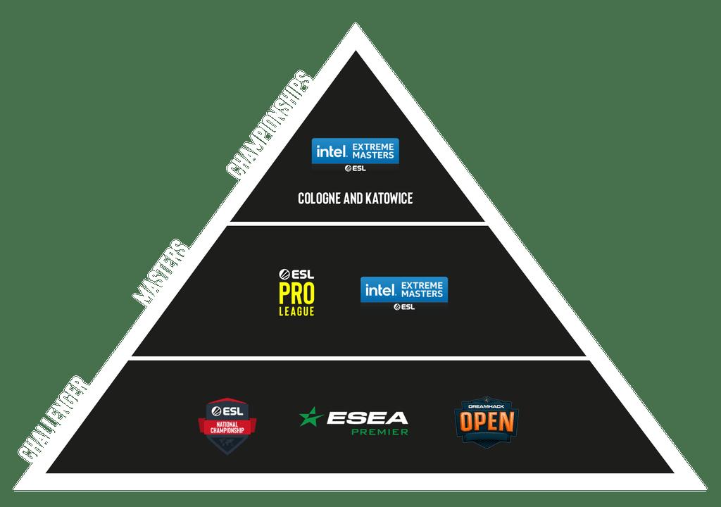 EPT pyramid