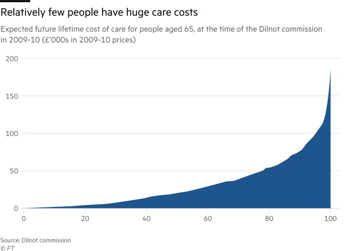 Chart showing that relatively few people have huge care costs