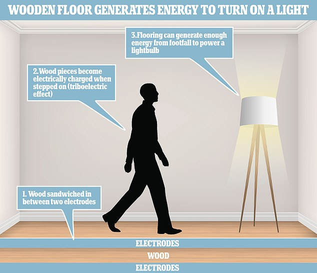 A wooden 'nanogenerator' uses the energy from footfall to generate electricity, according to experts at ETH Zurich in Switzerland