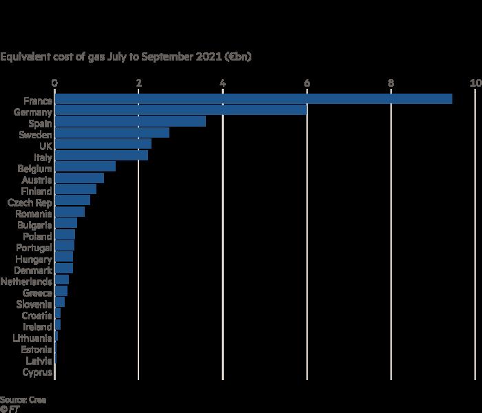 Zero-carbon power generation saves European countries billions as gas prices soar.