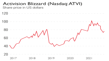 Activision Blizzard share price chart