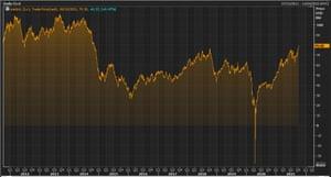 US crude oil over the last decade