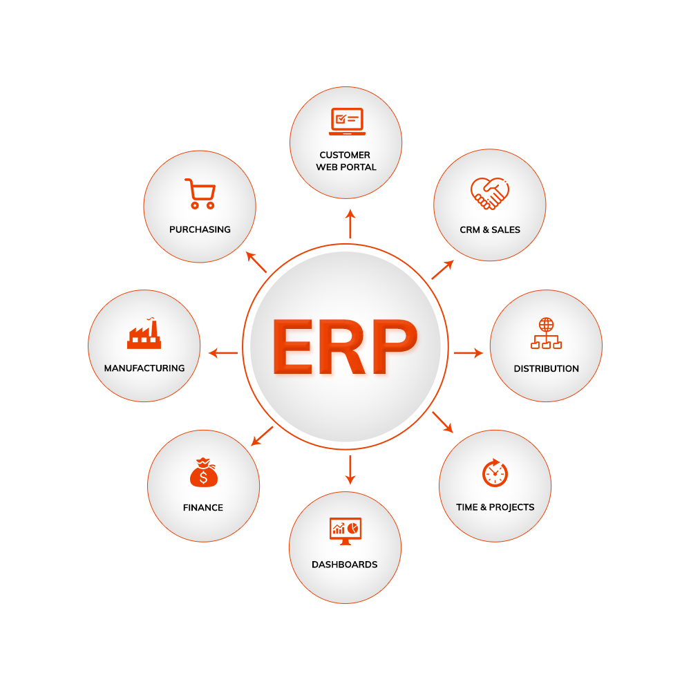 ERP system benefits