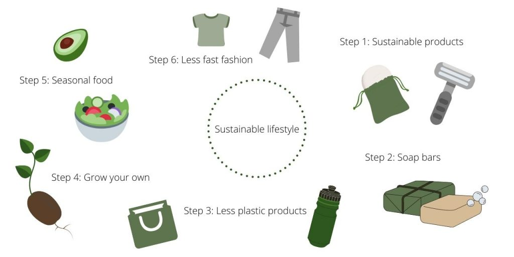 how to become more sustainable