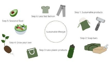 how to be more sustainable