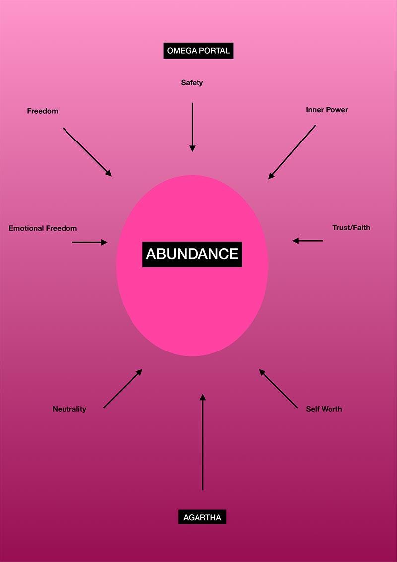 Abundance Omega Portal