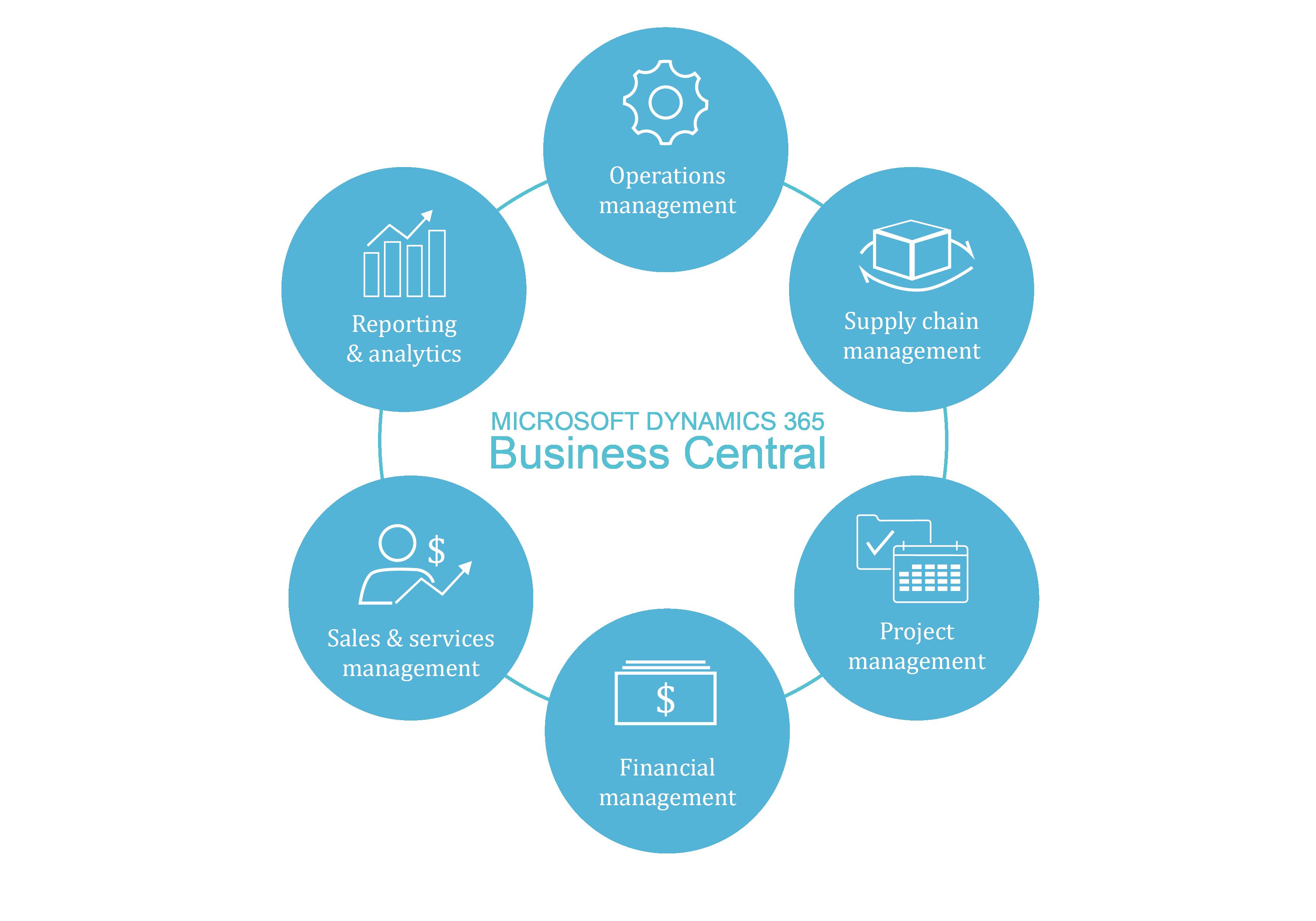 Microsoft Dynamics 365 Business Central sammenkædning af økonomi, salg, service og drift.