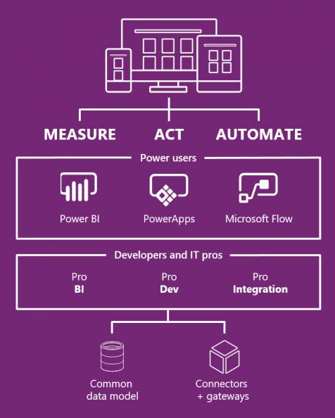 Power BI infografik