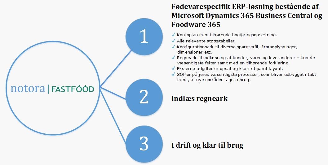 Notora | Fastfood koncept