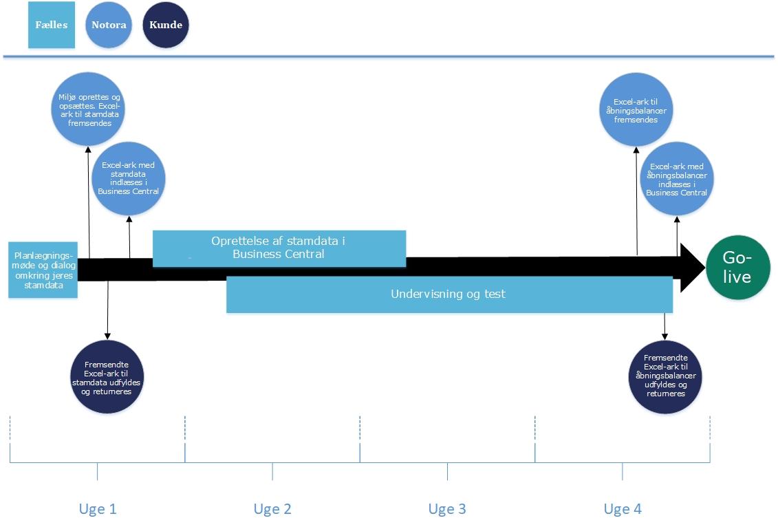 Notora | FastFood 365 Fødevareproduktion tidsplan