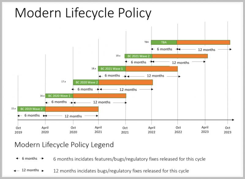 Microsoft Livscykluspolitik for BC