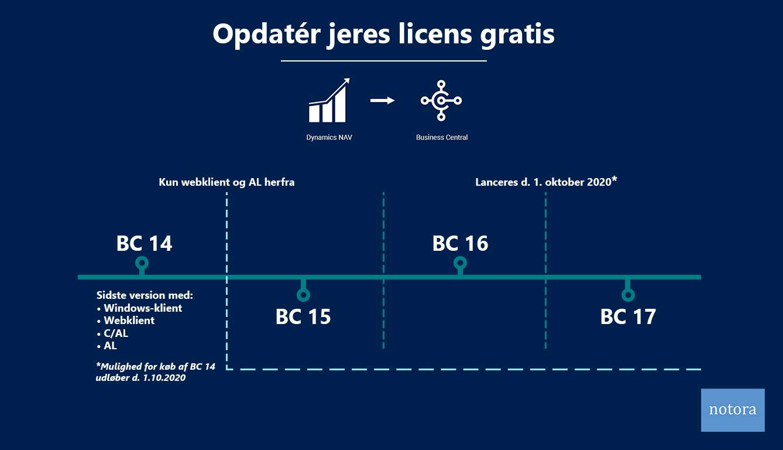 Opdatér jeres licens til Business Central gratis infografik
