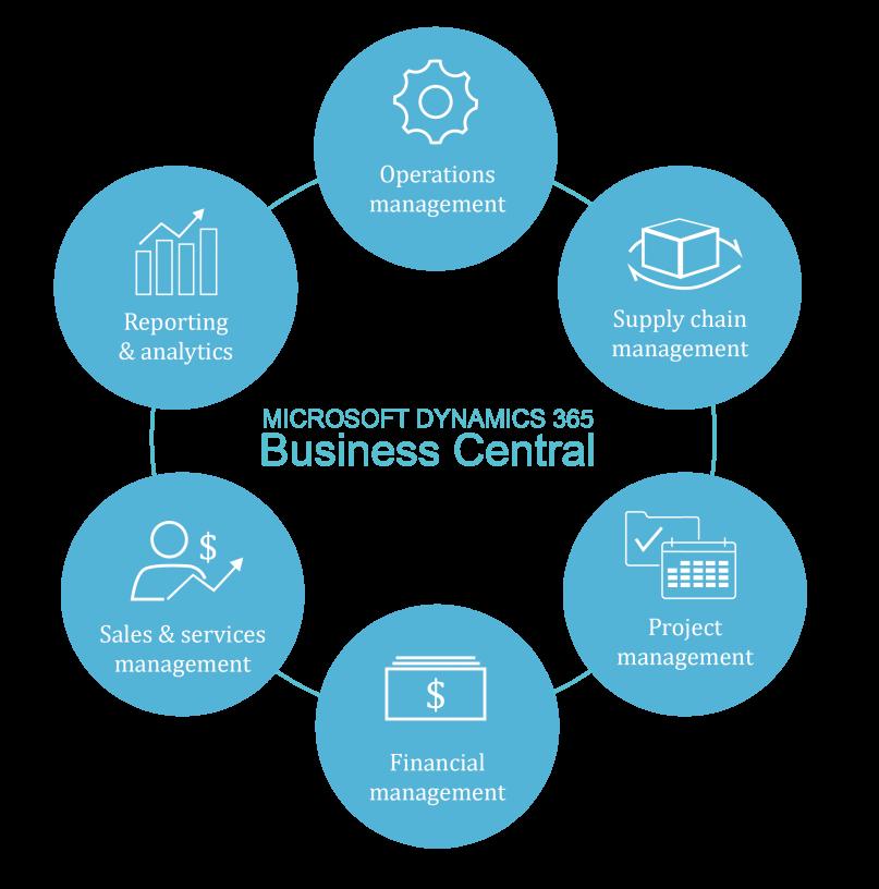business central funktioner